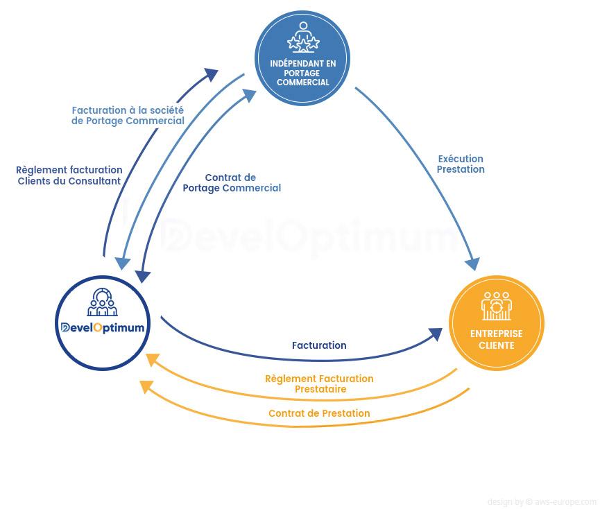 Schéma Portage Commercial Developtimum